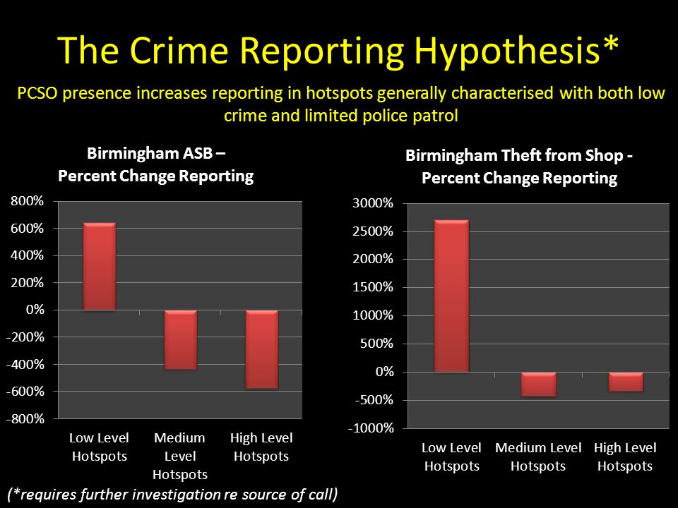 The Crime Reporting Hypothesis*