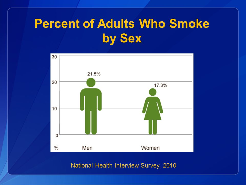 Percent of Adults Who Smoke