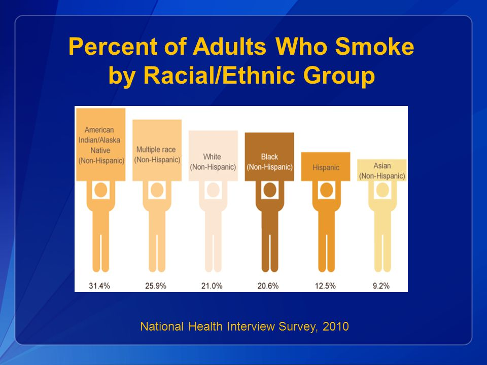 Percent of Adults Who Smoke by Racial/Ethnic Group