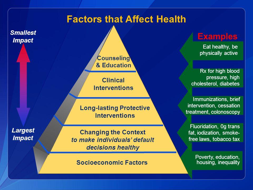 Factors that Affect Health