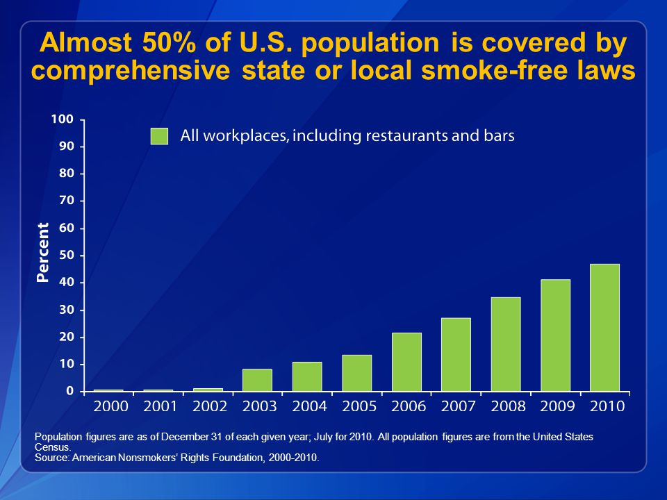 Almost 50% of U.S. population is covered by comprehensive state or local smoke-free laws