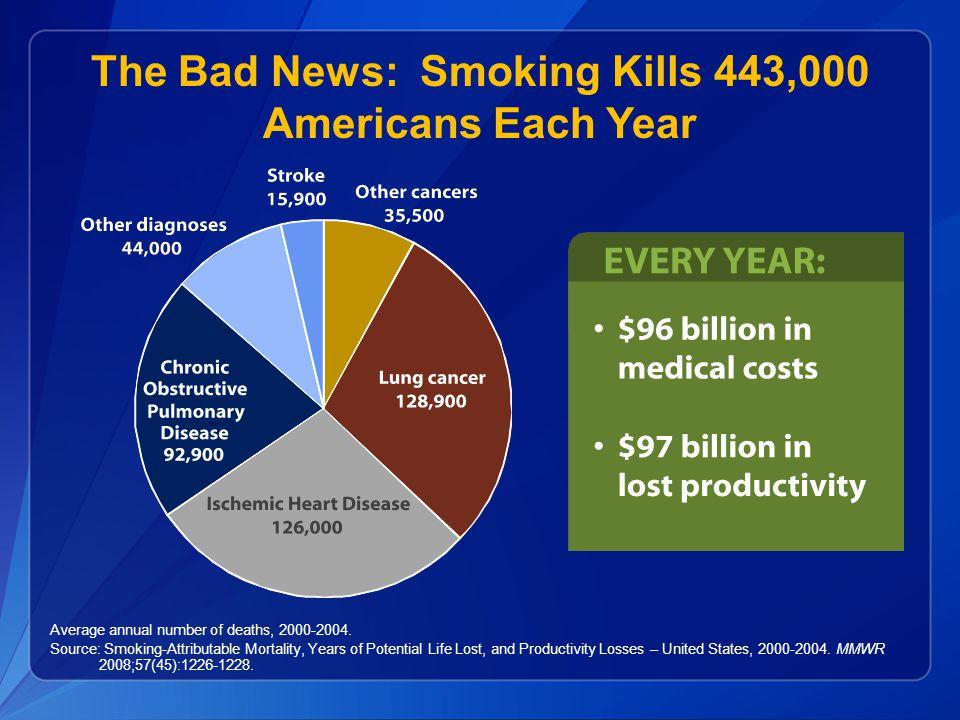 The Bad News: Smoking Kills 443,000 Americans Each Year