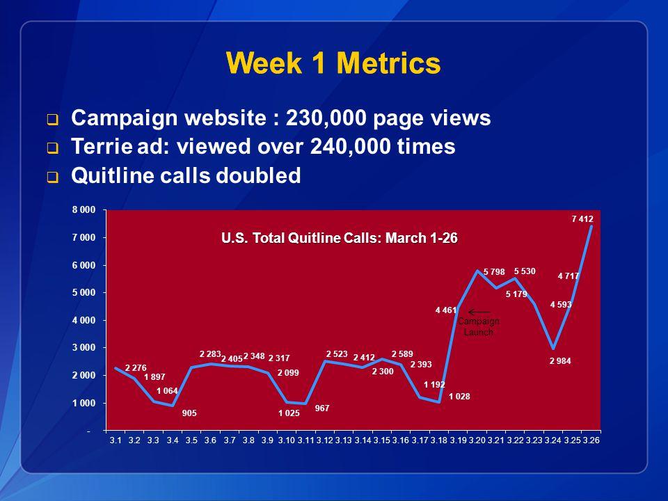 U.S. Total Quitline Calls: March 1-26