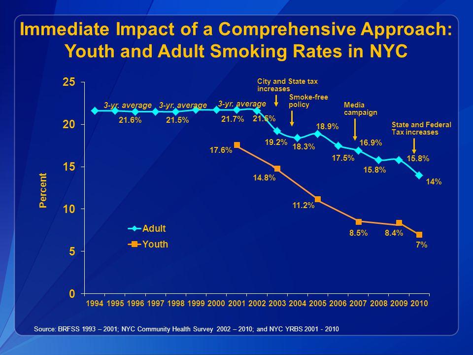 Immediate Impact of a Comprehensive Approach: