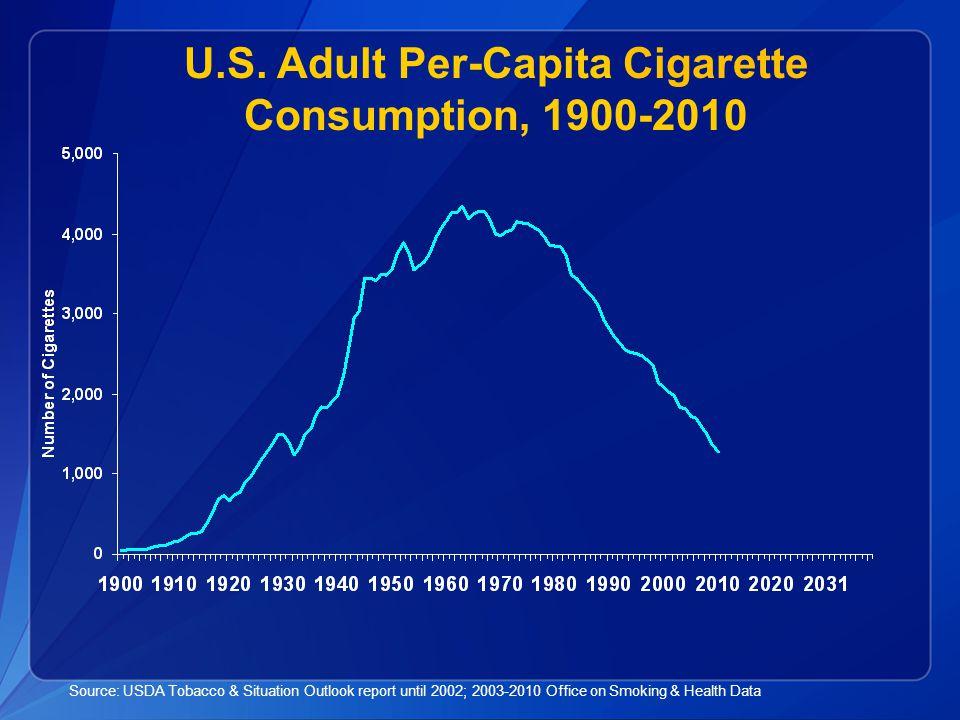 U.S. Adult Per-Capita Cigarette Consumption, 1900-2010