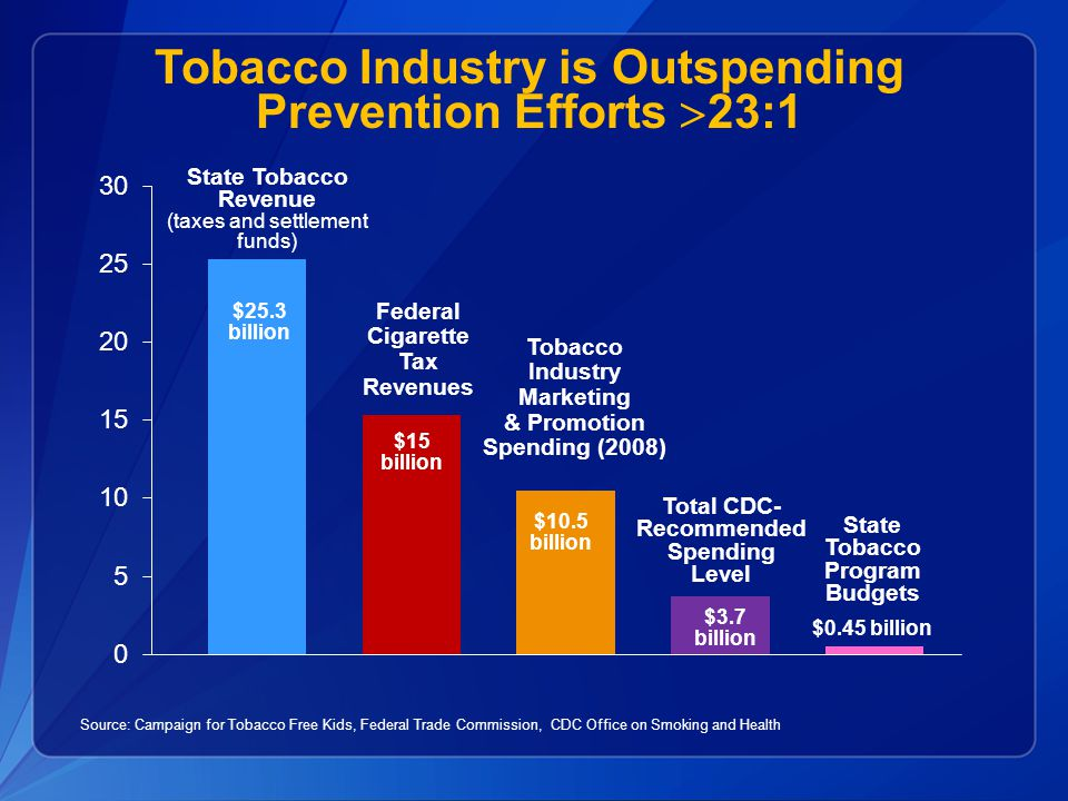 Tobacco Industry is Outspending Prevention Efforts >23:1