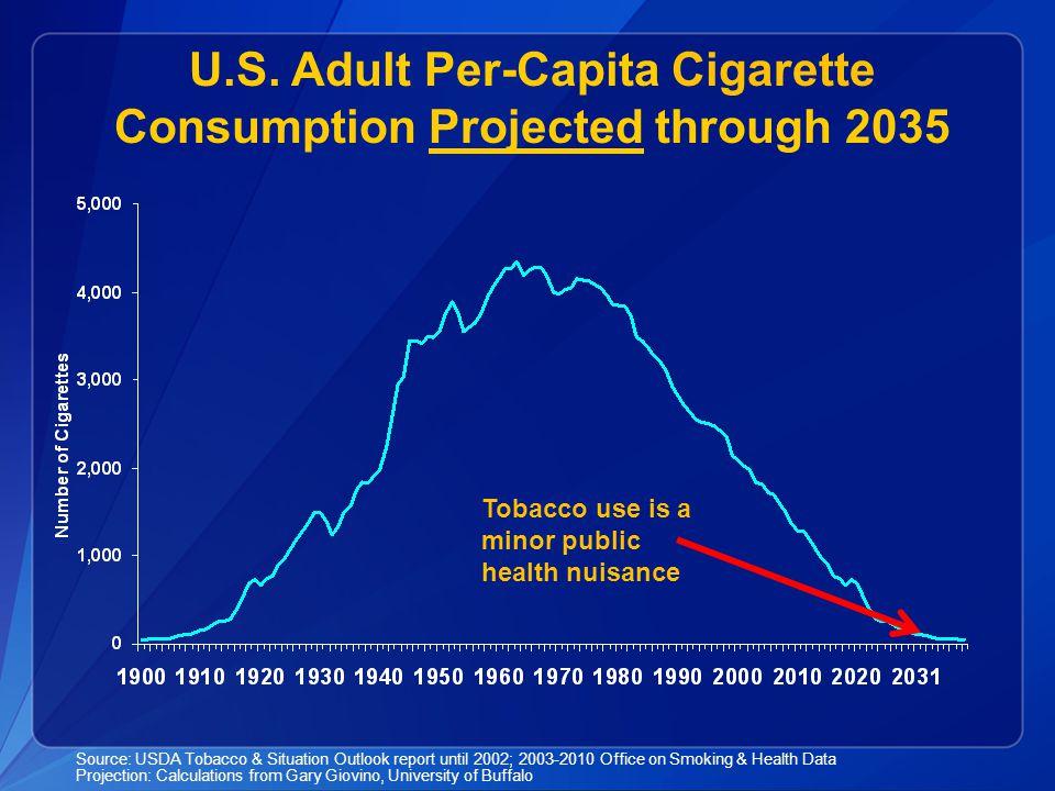 U.S. Adult Per-Capita Cigarette Consumption Projected through 2035