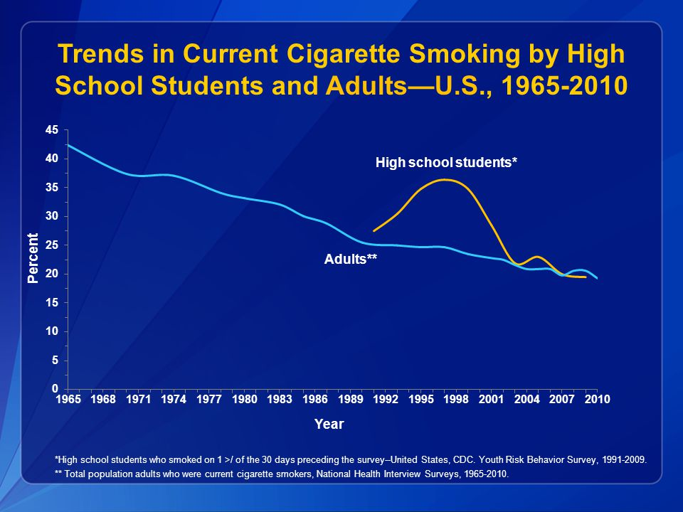 Trends in Current Cigarette Smoking by High School Students and Adults—U.S., 1965-2010