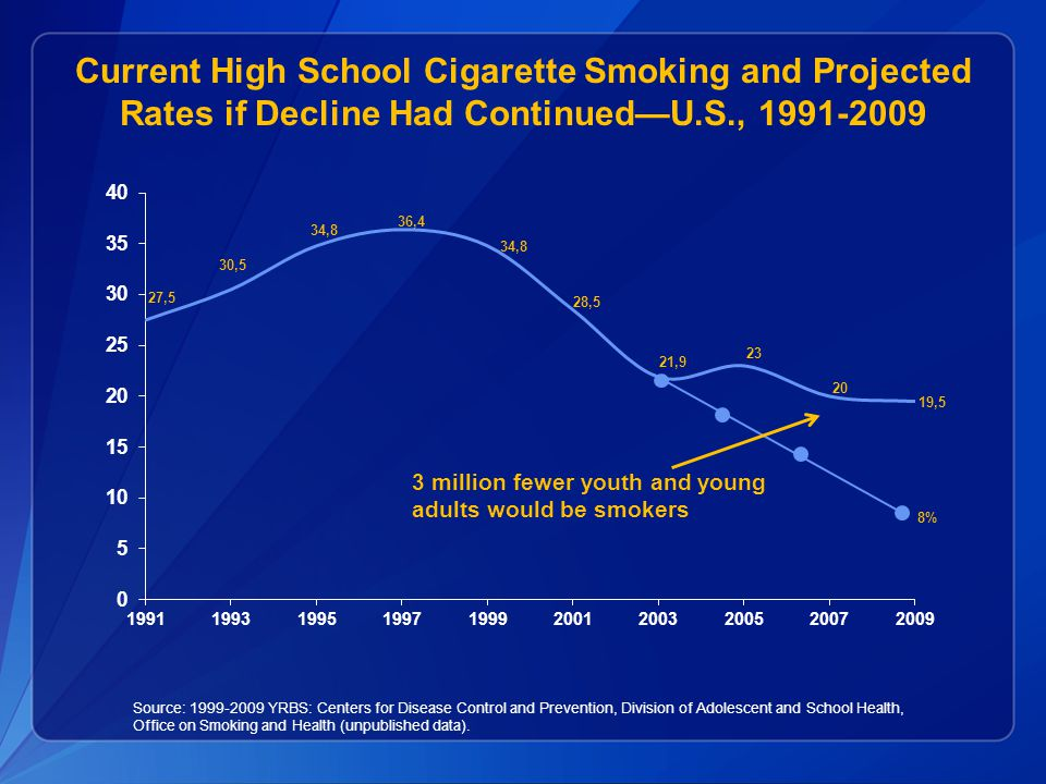 Current High School Cigarette Smoking and Projected Rates if Decline Had Continued—U.S., 1991-2009