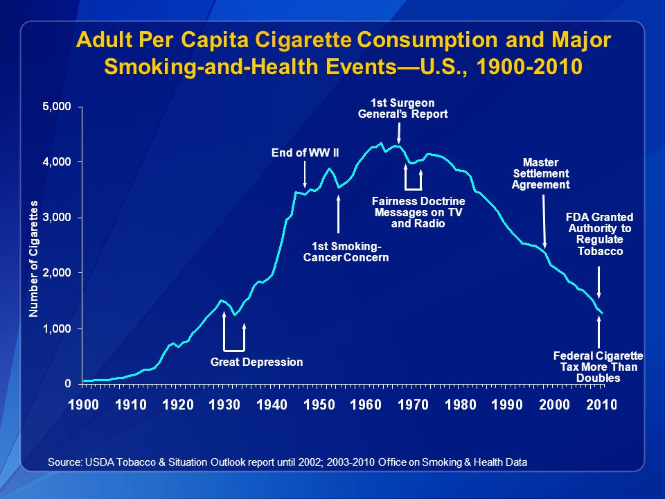 FDA Granted Authority to Regulate Tobacco