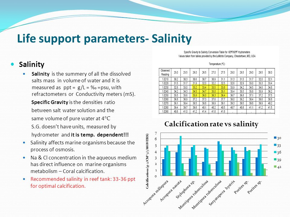 Life support parameters- Salinity
