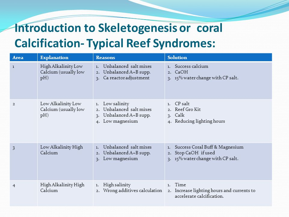 Introduction to Skeletogenesis or coral Calcification- Typical Reef Syndromes: