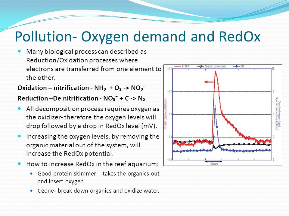 Pollution- Oxygen demand and RedOx