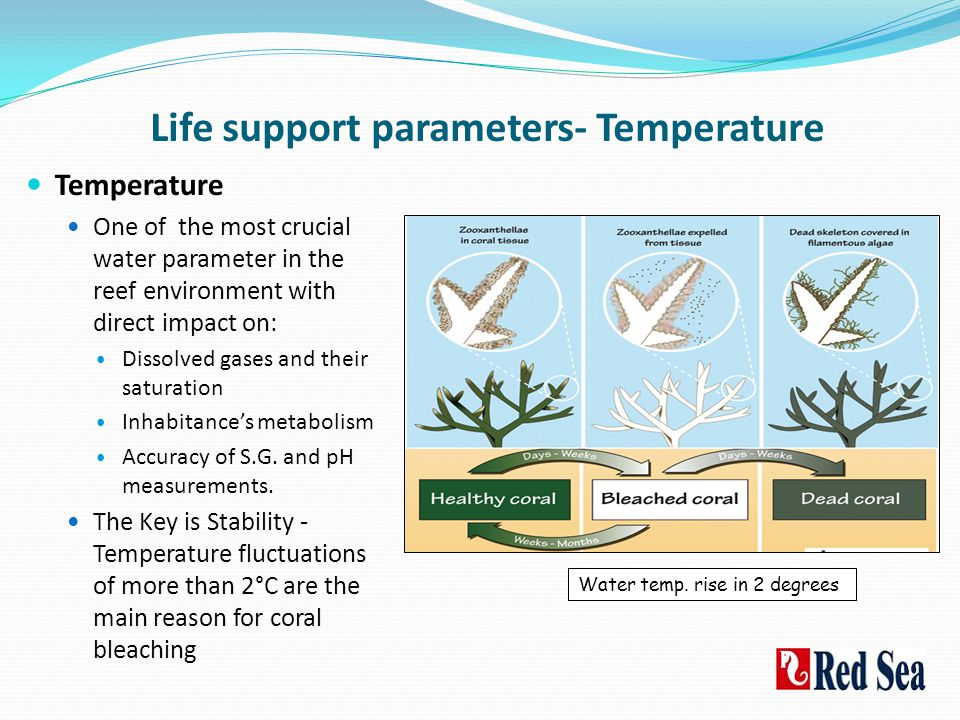 Life support parameters- Temperature
