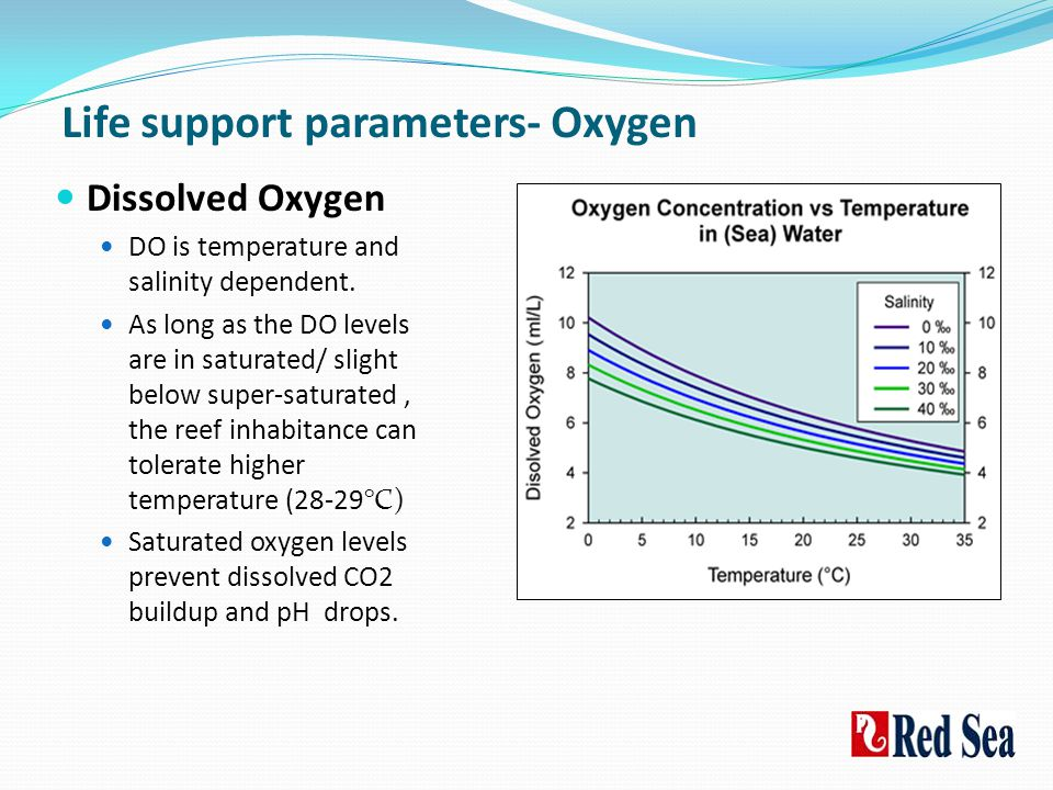 Life support parameters- Oxygen