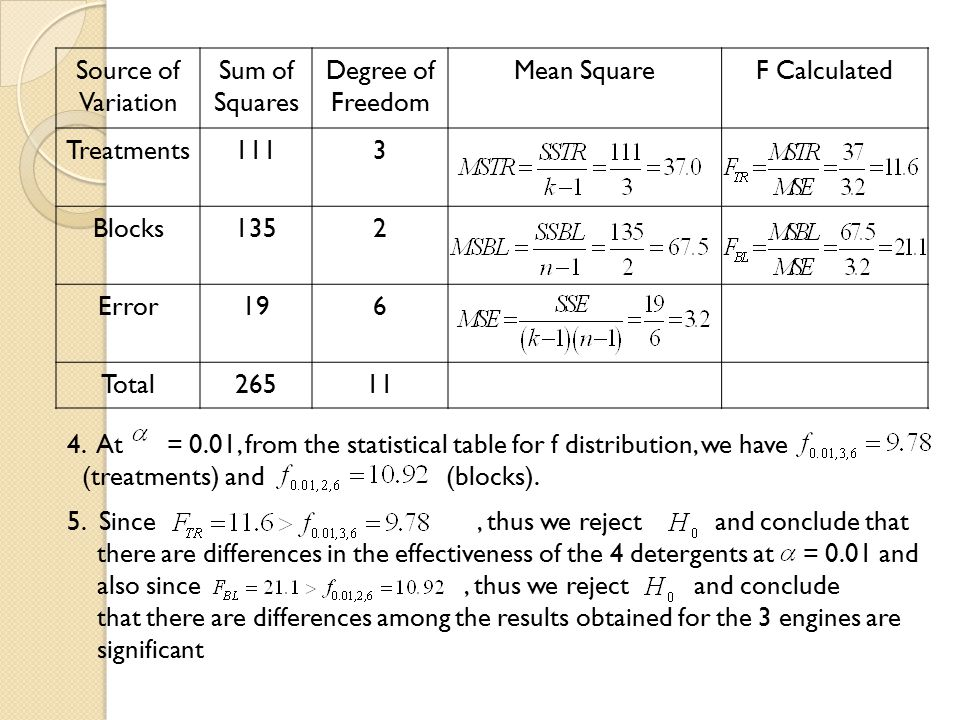 Source of Variation Sum of Squares. Degree of Freedom. Mean Square. F Calculated. Treatments. 111.