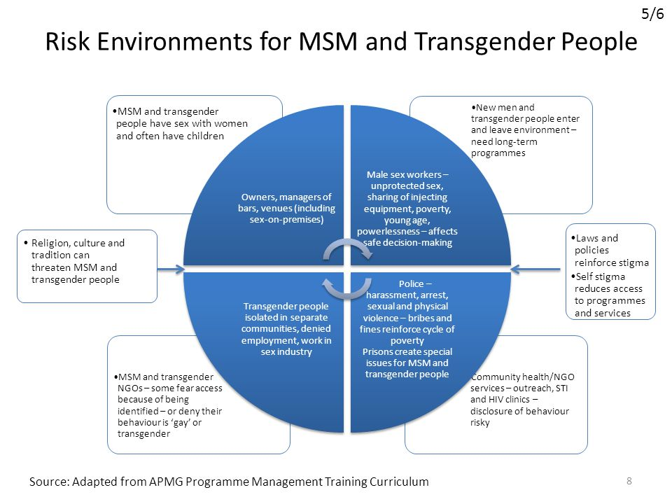 Risk Environments for MSM and Transgender People
