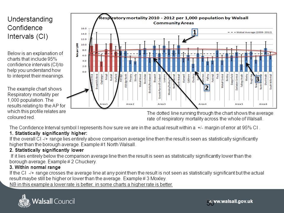 Understanding Confidence Intervals (CI)