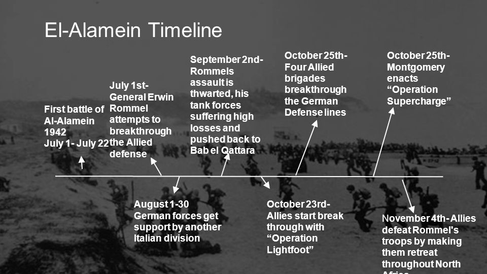 El-Alamein Timeline October 25th- Four Allied brigades breakthrough the German Defense lines.