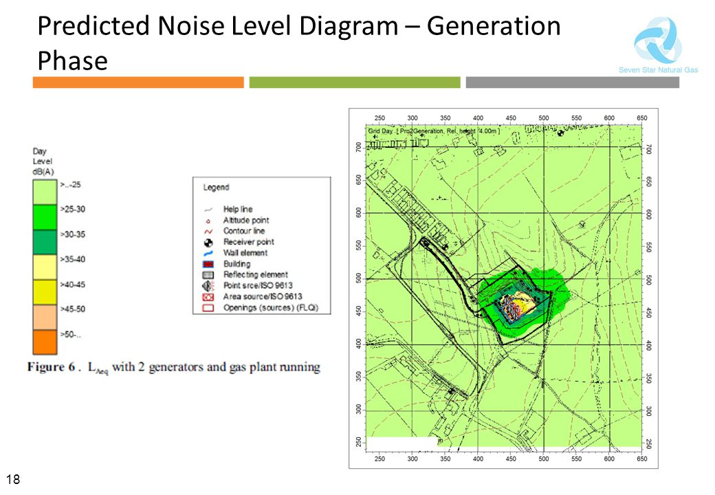 Predicted Noise Level Diagram – Generation Phase