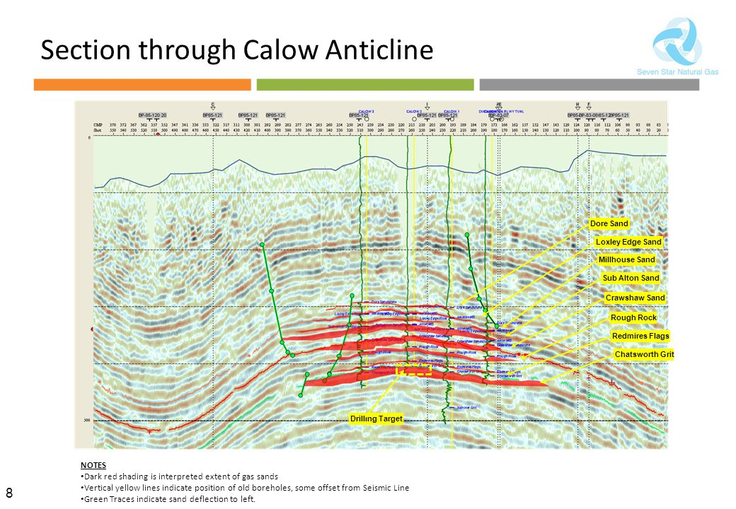 Section through Calow Anticline