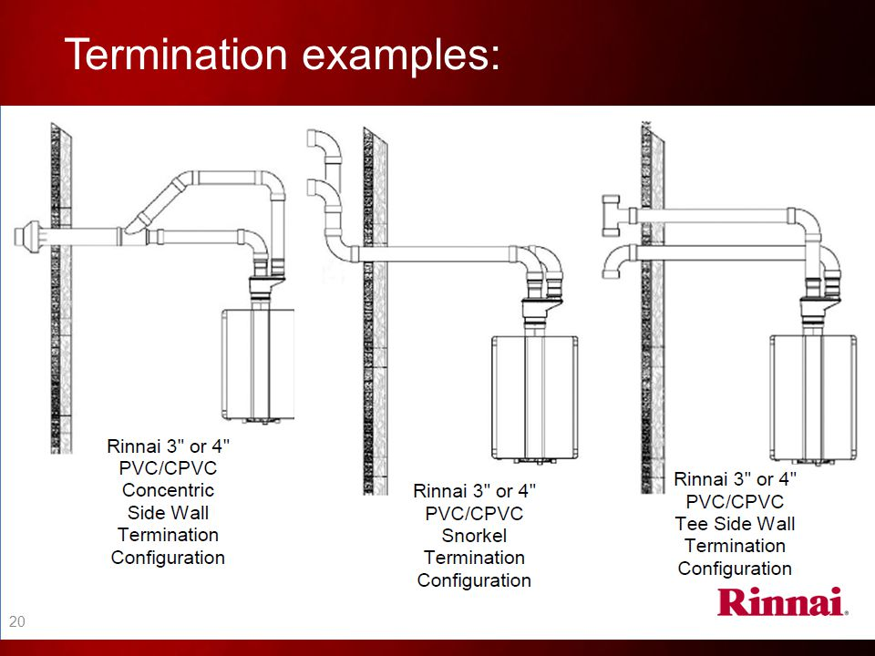 Termination examples: