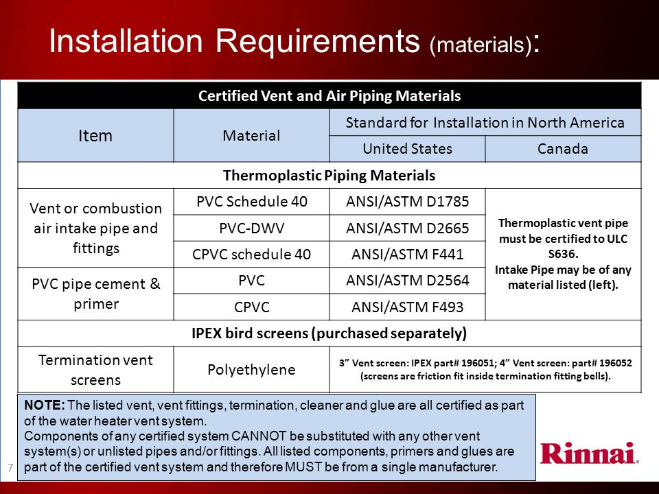 Installation Requirements (materials):