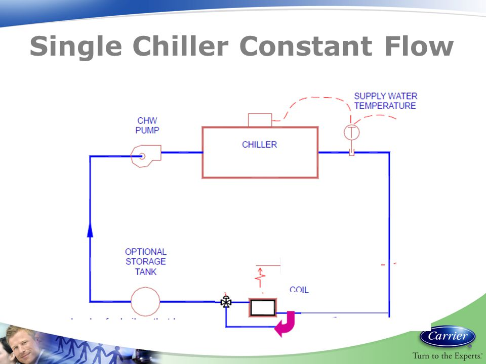 Single Chiller Constant Flow