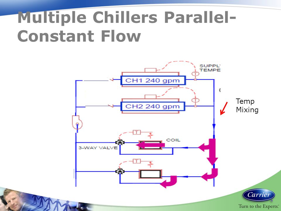 Multiple Chillers Parallel-Constant Flow