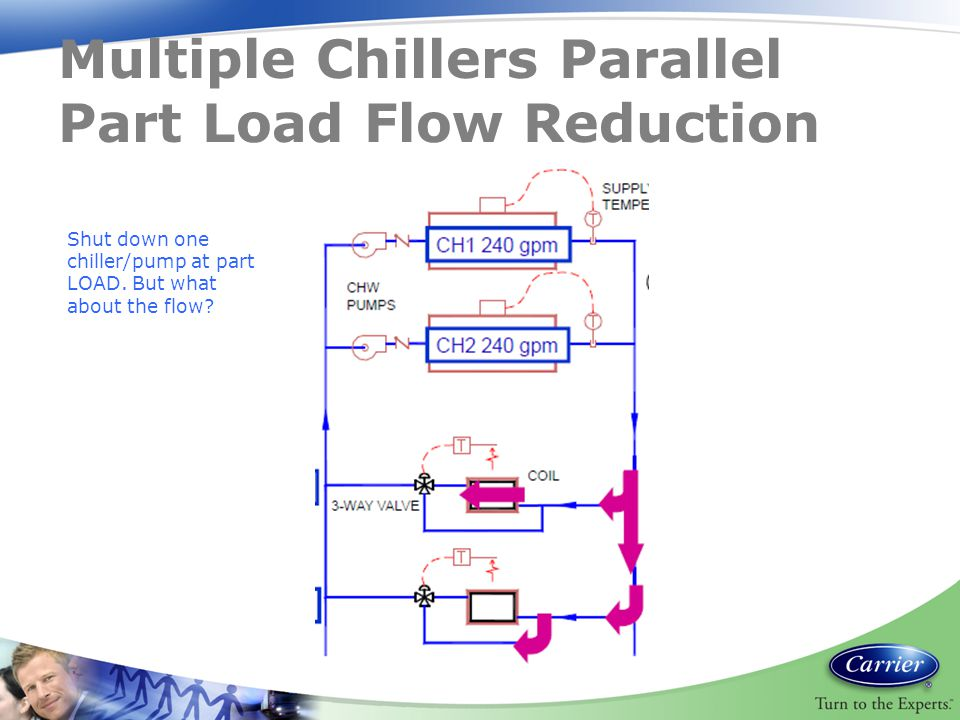 Multiple Chillers Parallel Part Load Flow Reduction