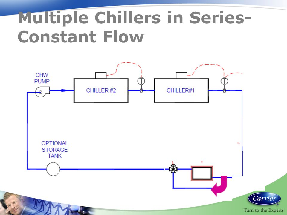 Multiple Chillers in Series-Constant Flow