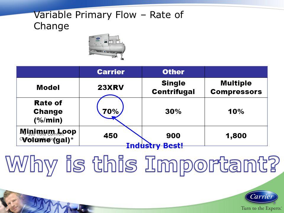 Minimum Loop Volume (gal)*