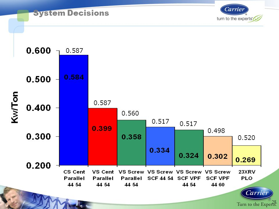 System Decisions 0.587 0.587 0.560 0.517 0.517 0.498 0.520