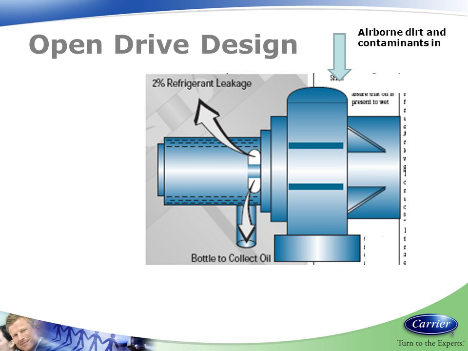 Open Drive Design Airborne dirt and contaminants in