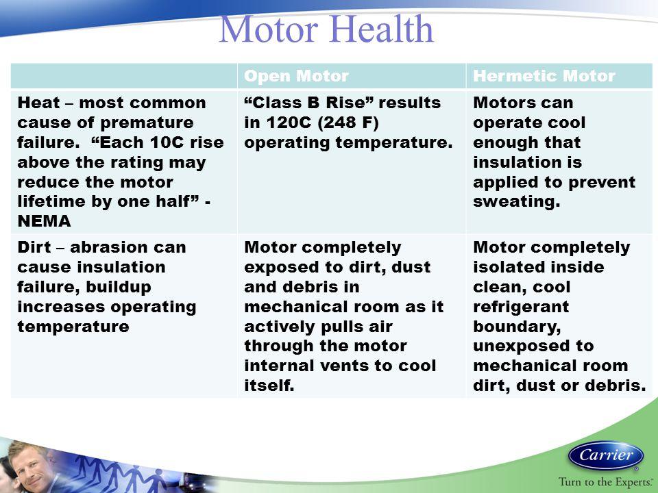 Motor Health Open Motor Hermetic Motor