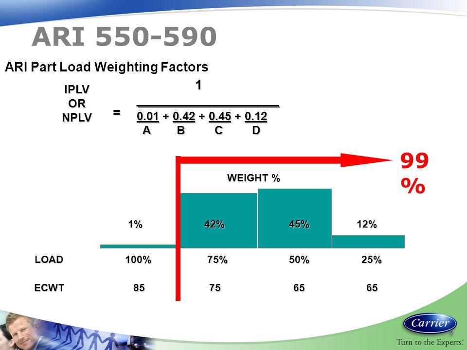 ARI 550-590 99% ARI Part Load Weighting Factors 1 =