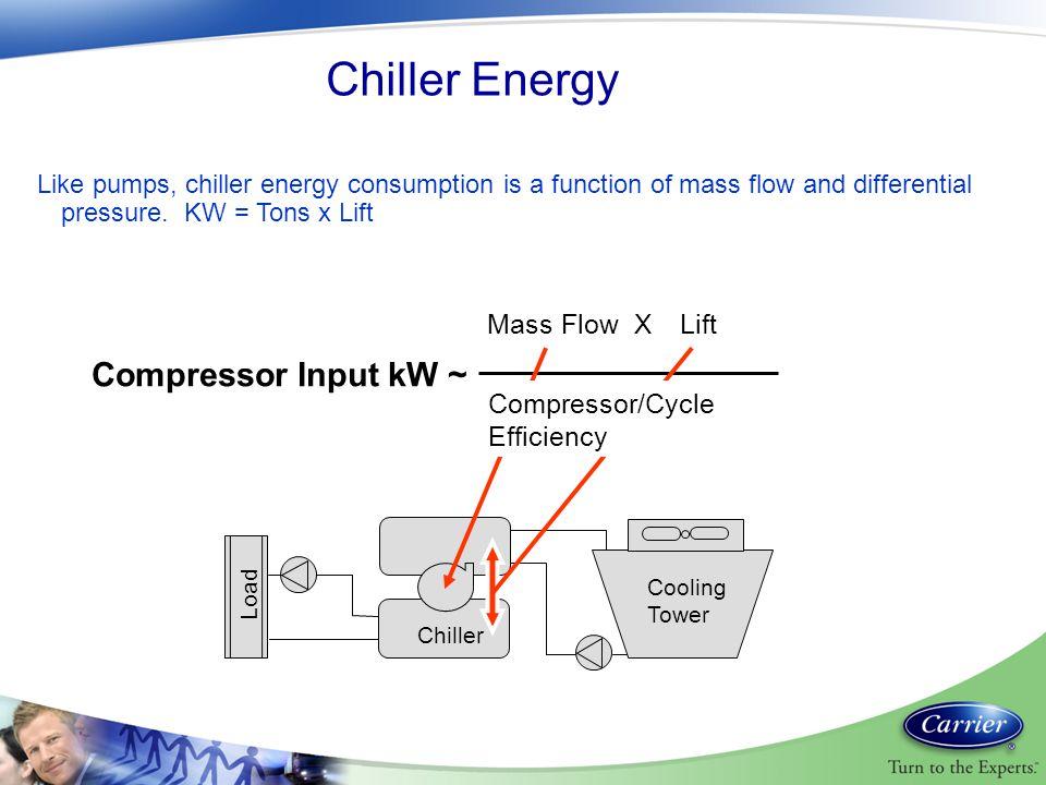 Chiller Energy Compressor Input kW ~ Mass Flow X Lift