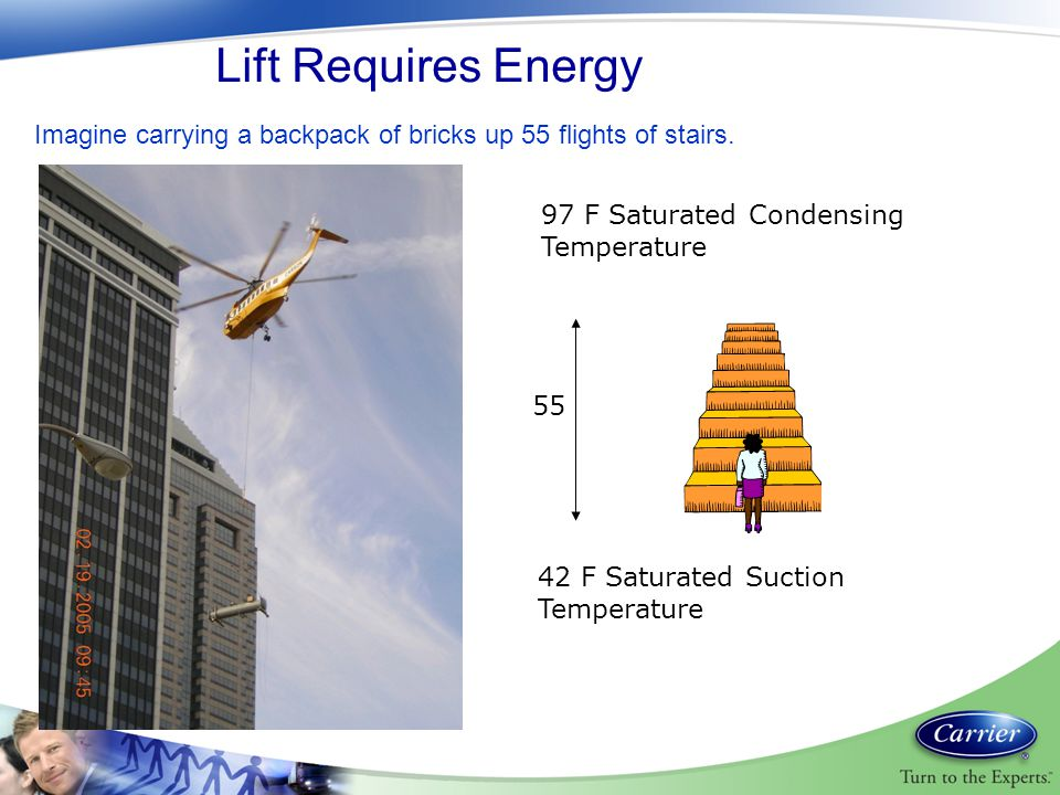 Lift Requires Energy Imagine carrying a backpack of bricks up 55 flights of stairs. 97 F Saturated Condensing Temperature.