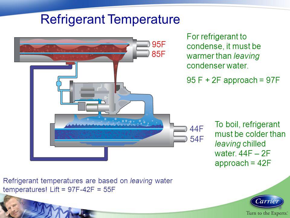 Refrigerant Temperature
