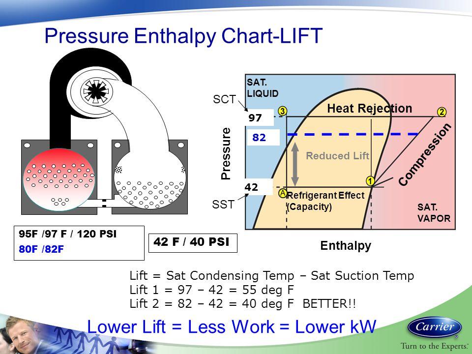 Pressure Enthalpy Chart-LIFT