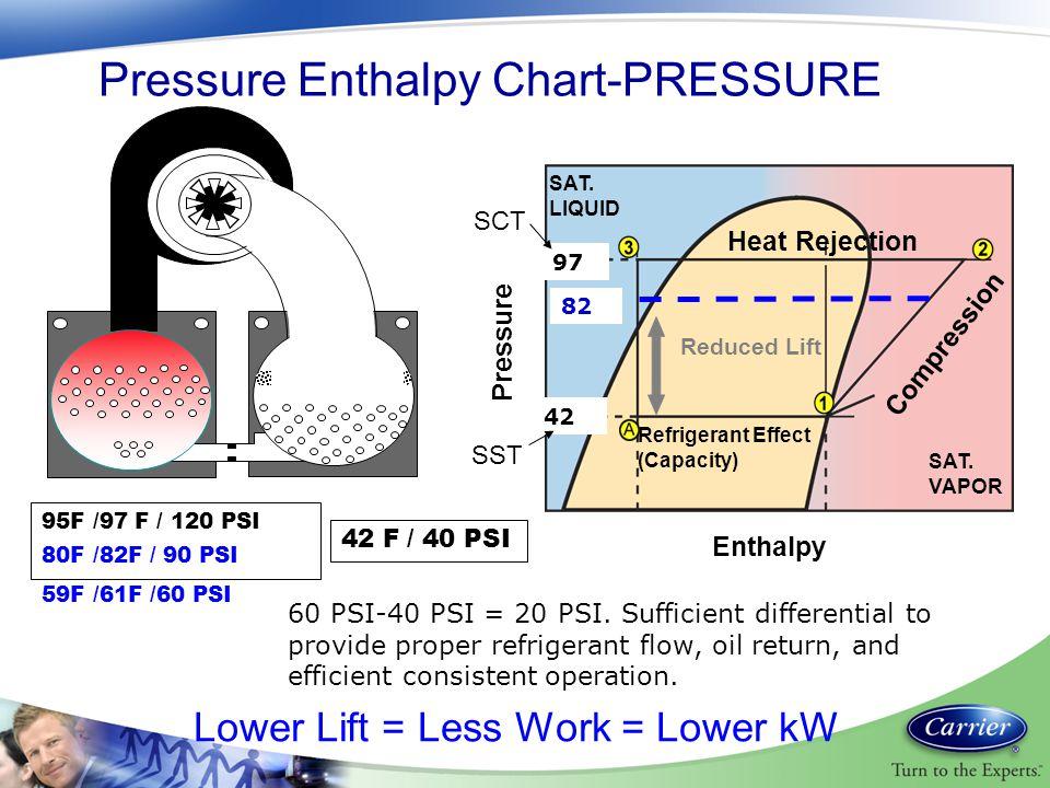 Pressure Enthalpy Chart-PRESSURE