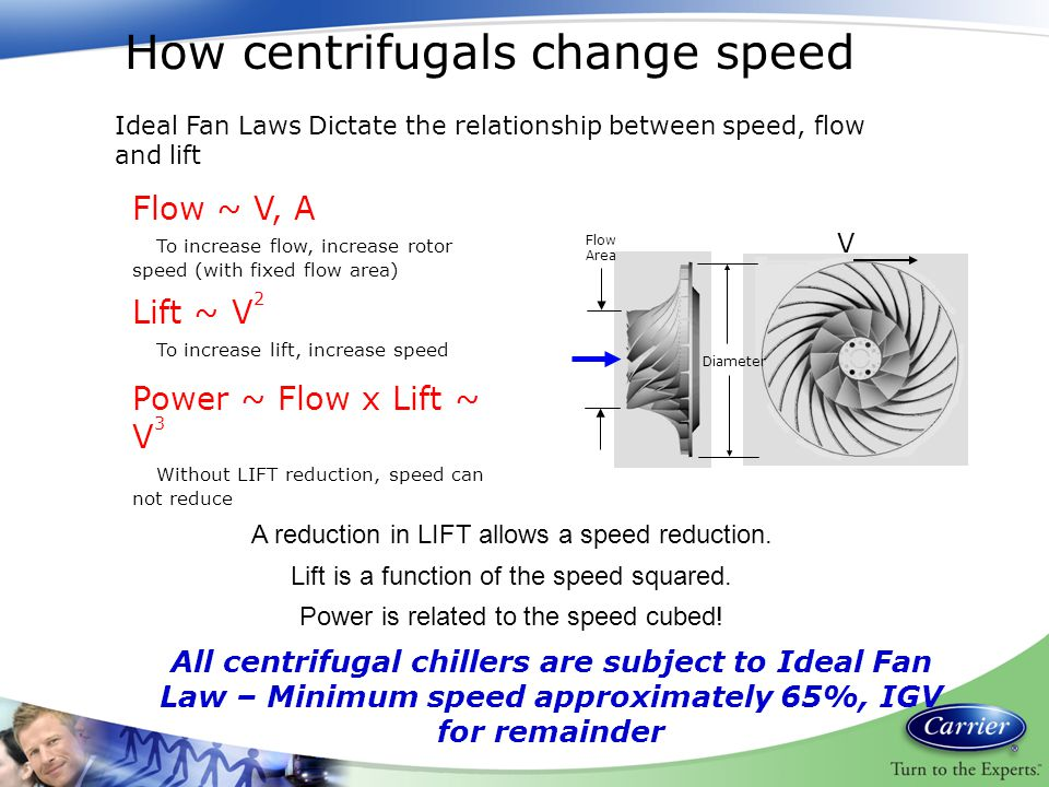 How centrifugals change speed