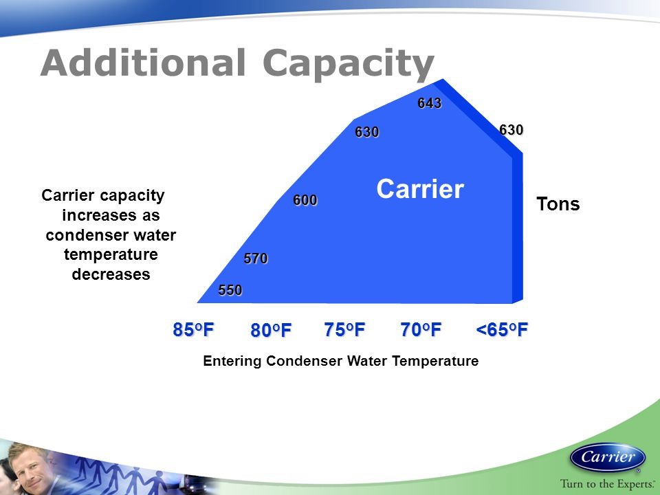Additional Capacity Carrier Tons 85oF 80oF 75oF 70oF <65oF