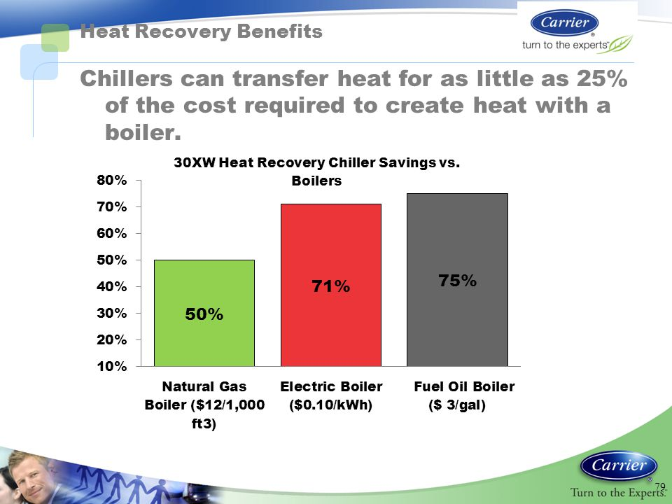 Heat Recovery Benefits