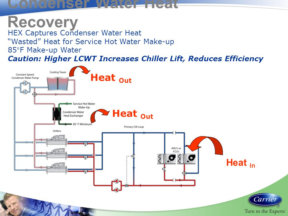 Condenser Water Heat Recovery