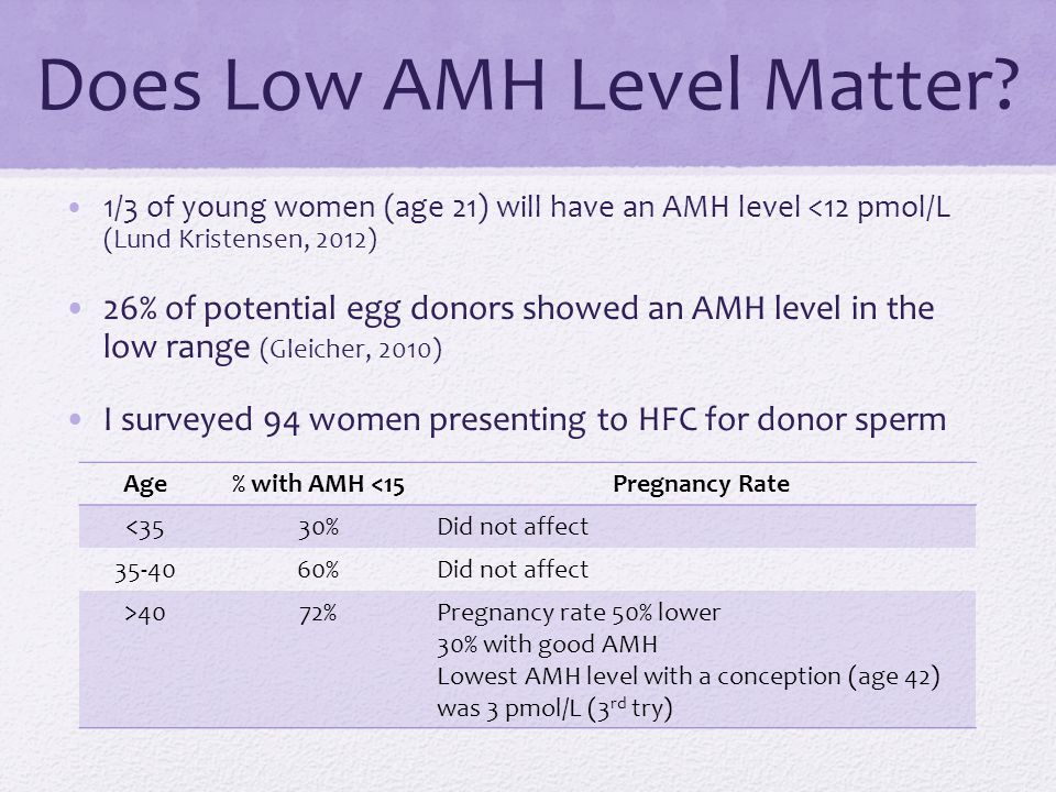 Does Low AMH Level Matter