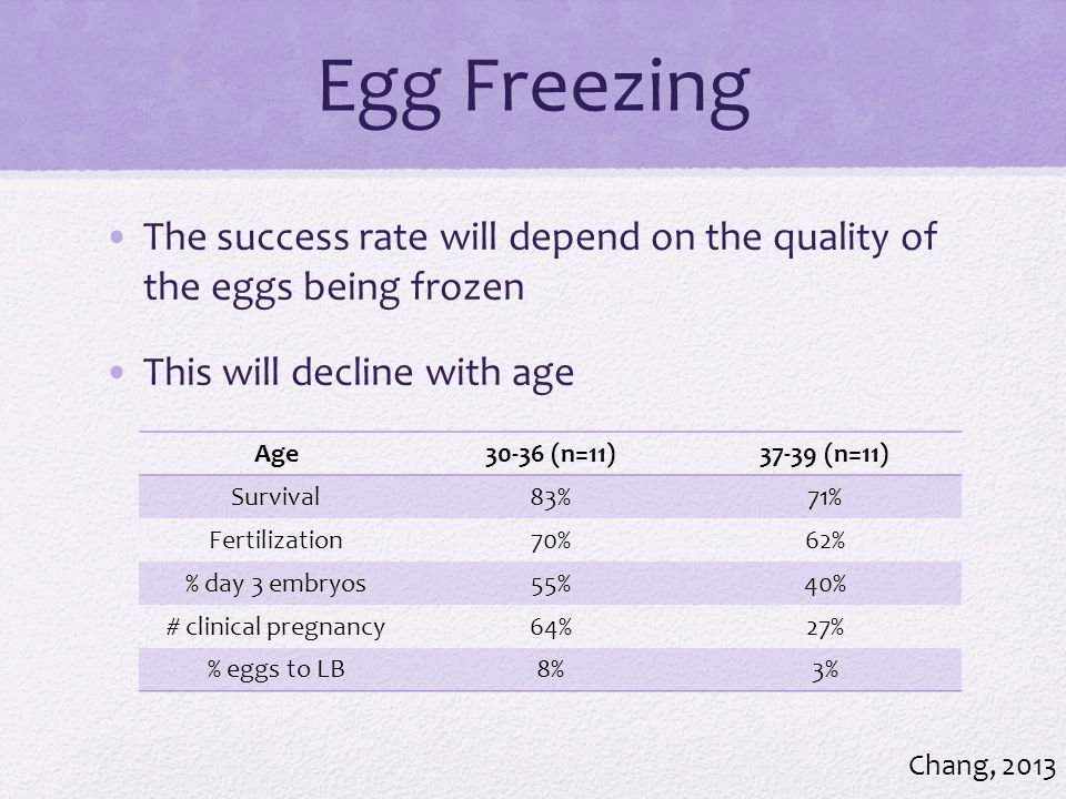 Egg Freezing The success rate will depend on the quality of the eggs being frozen. This will decline with age.