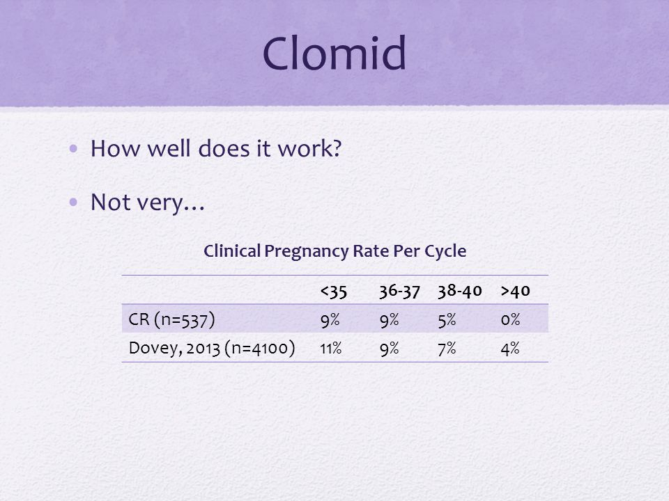 Clinical Pregnancy Rate Per Cycle