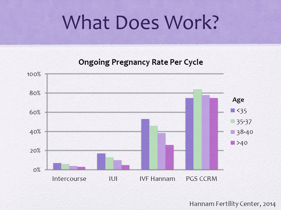 What Does Work Hannam Fertility Center, 2014