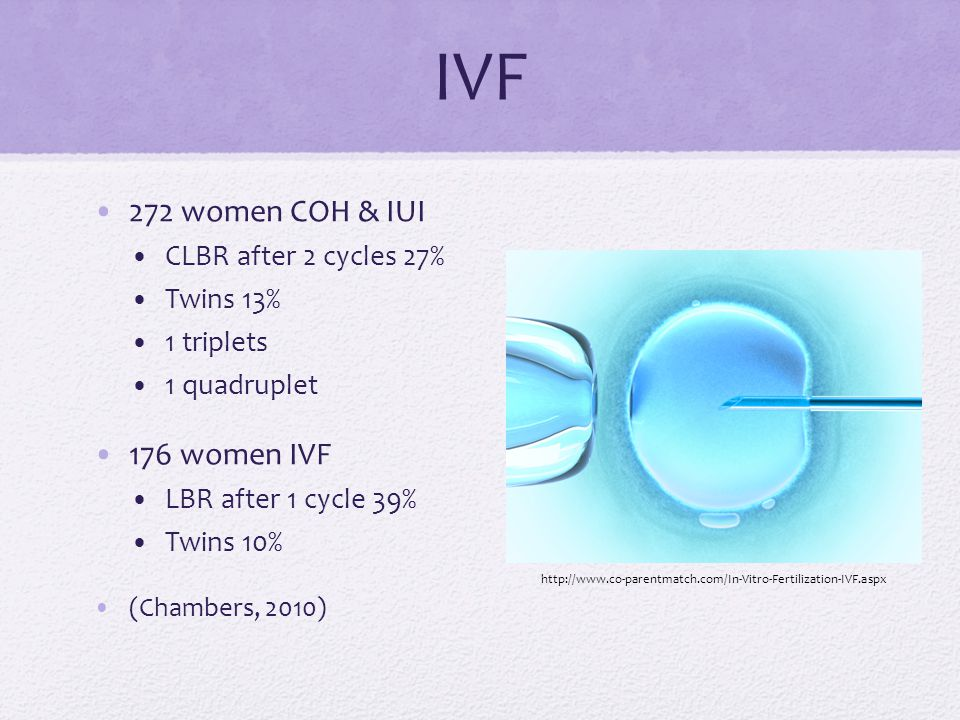 IVF 272 women COH & IUI 176 women IVF CLBR after 2 cycles 27%